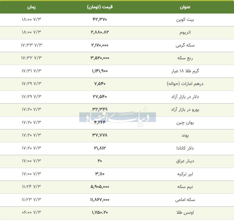 قیمت طلا، سکه و دلار امروز سوم مهر 1400