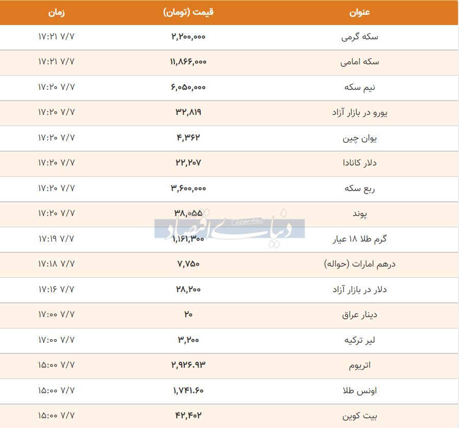 قیمت طلا، سکه و دلار امروز هفتم مهر 1400