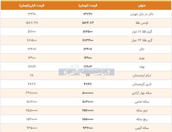 قیمت طلا، سکه و دلار امروز هشتم بهمن 98