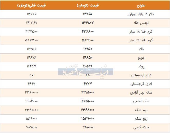 قیمت طلا، سکه و دلار امروز 15 تیر