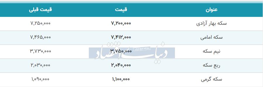 قیمت سکه امروز 13 خرداد 99