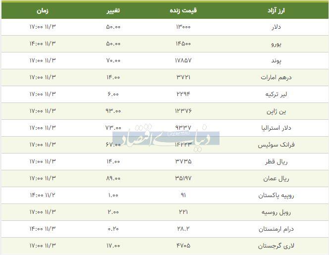 قیمت دلار، یورو و پوند امروز سوم بهمن 98