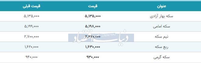 قیمت سکه امروز 27 بهمن 98