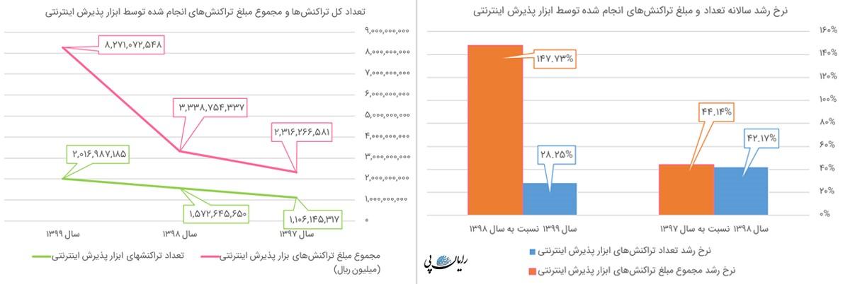 جدول نرخ رشد
