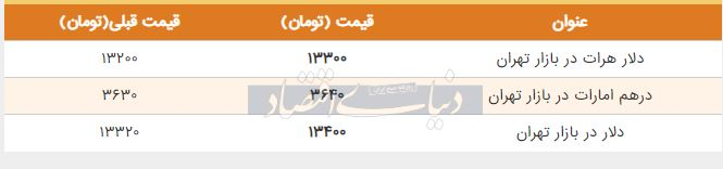 قیمت دلار در بازار امروز تهران سوم تیر