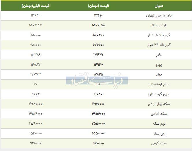 قیمت طلا، سکه و دلار امروز 15 بهمن 98
