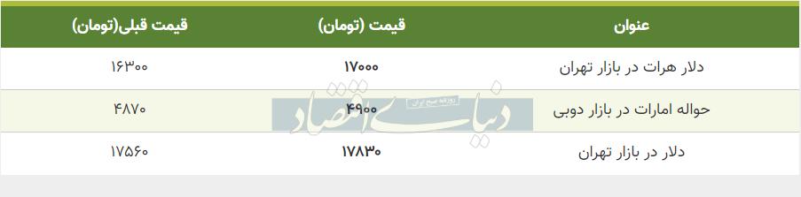 قیمت دلار در بازار امروز تهران 29 اردیبهشت 99