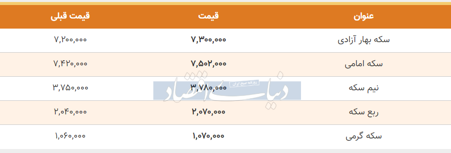 قیمت سکه امروز 21 خرداد 99