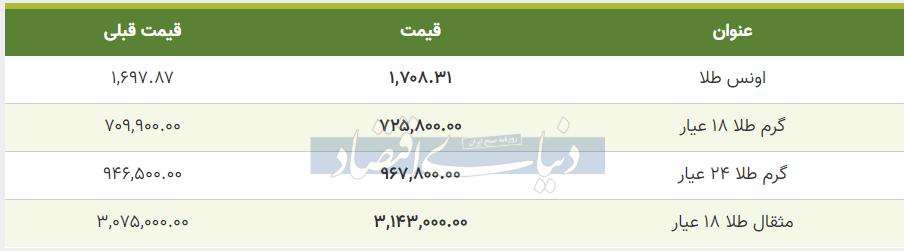 قیمت طلا امروز 20 خرداد 99