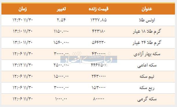 قیمت طلا امروز 1397-11-30 - روند صعودی بازار