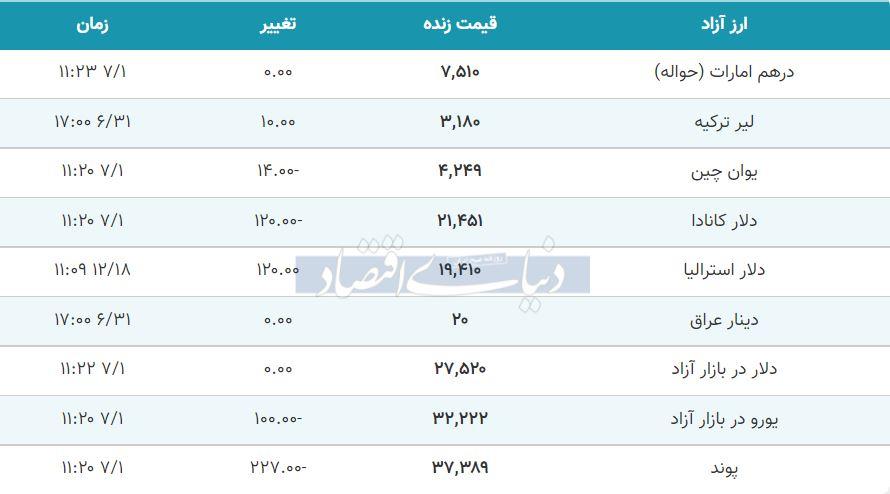 قیمت دلار، یورو و پوند امروز اول مهر 1400