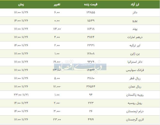 قیمت دلار، یورو و پوند امروز 26 بهمن 98