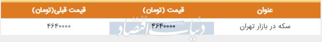 قیمت سکه در بازار امروز تهران ششم تیر