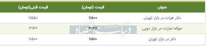 قیمت دلار در بازار امروز تهران 17 مهر 98