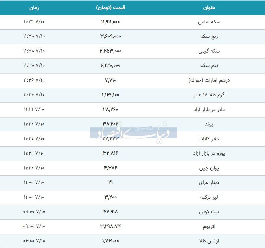 قیمت طلا، سکه و دلار امروز 10 مهر 1400