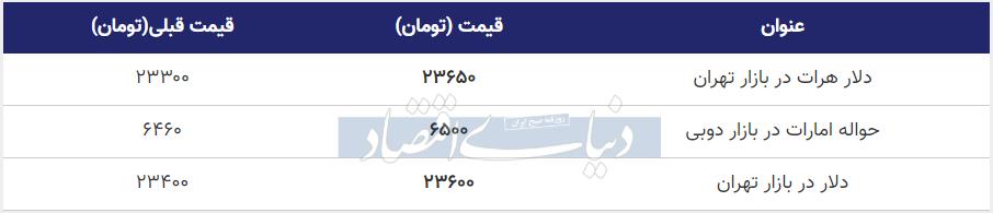 قیمت دلار در بازار امروز تهران 9 مرداد 99