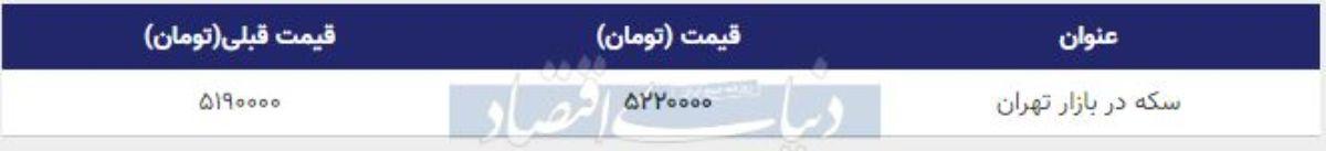 قیمت سکه در بازار امروز تهران 27 بهمن 98