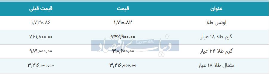 قیمت طلا امورز 26 خرداد 99