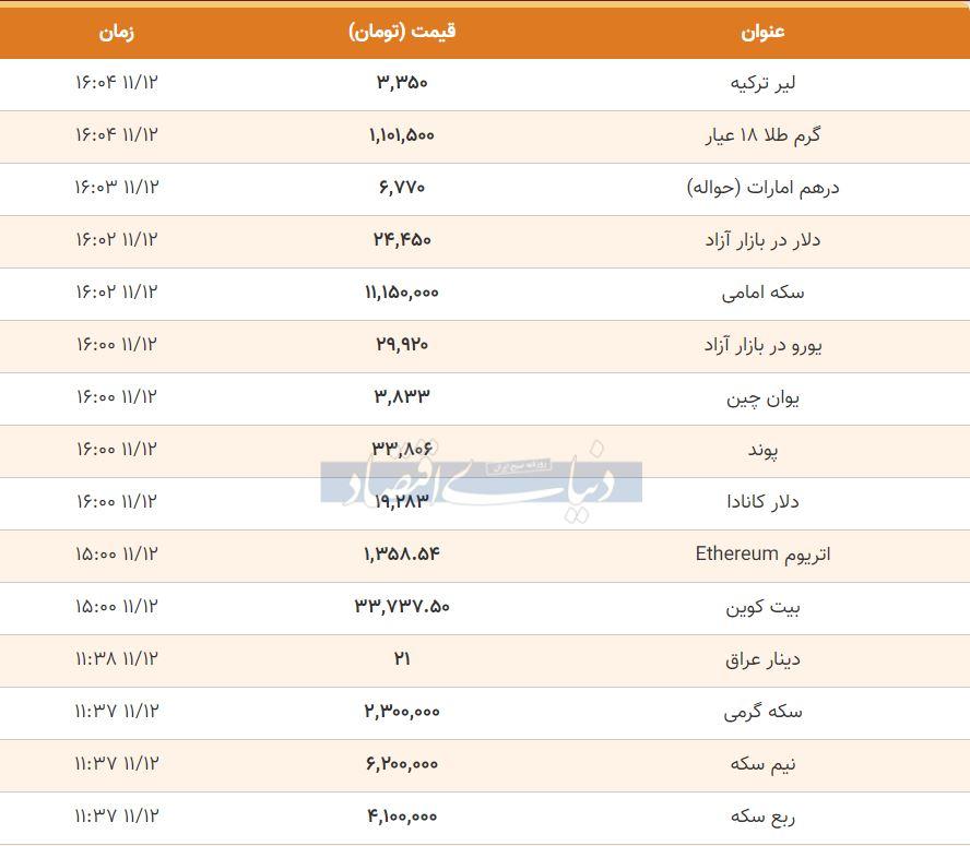 قیمت طلا، سکه و دلار امروز 12 بهمن 99