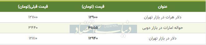 قیمت دلار در بازار امروز تهران 25 آذر 98