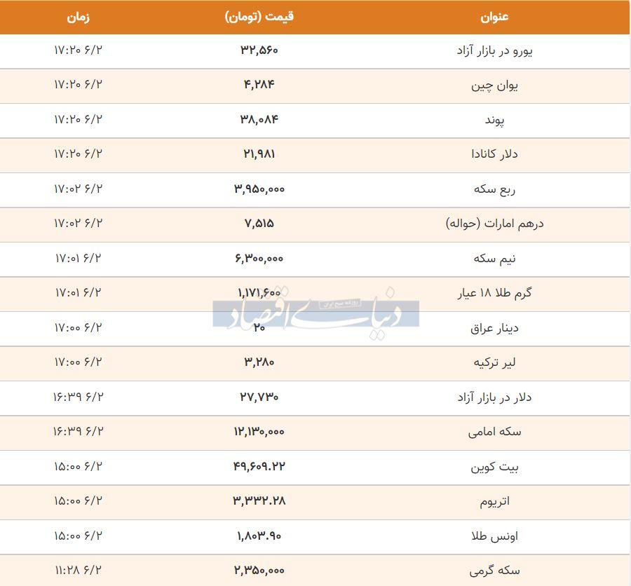 قیمت طلا، سکه و دلار امروز دوم شهریور 1400