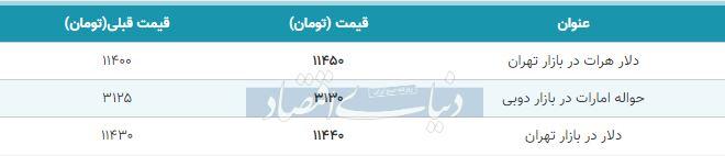 قیمت دلار در بازار امروز تهران 16 آبان 98