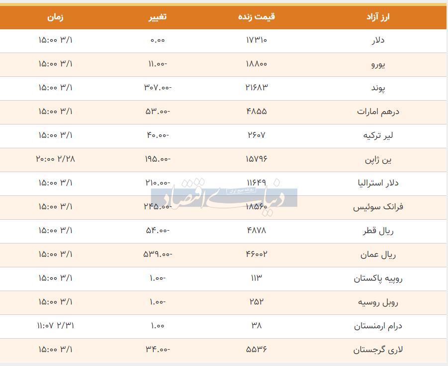 قیمت دلار، یورو و پوند امروز اول خرداد 99