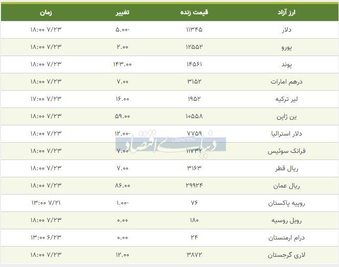 قیمت دلار، یورو و پوند امروز 23 مهر 98