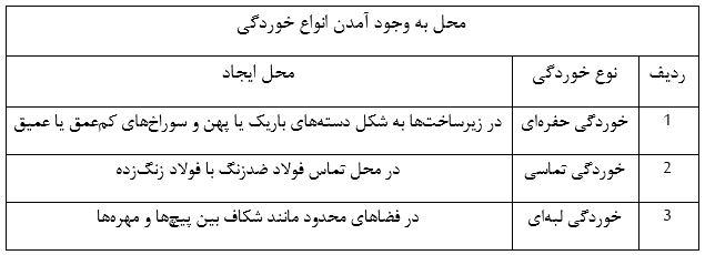 جدول انواع خوردگی