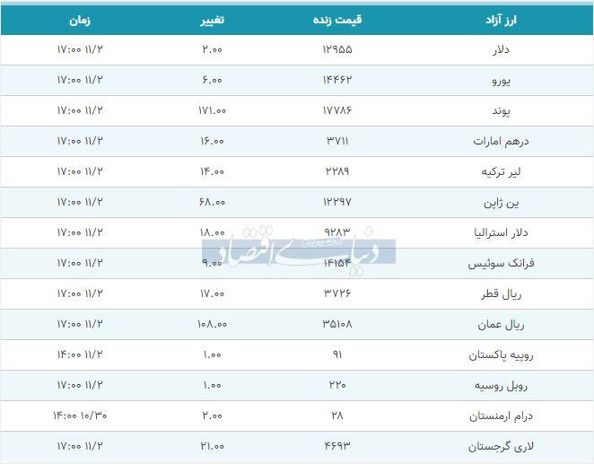 قیمت دلار، یورو و پوند امروز دوم بهمن 98