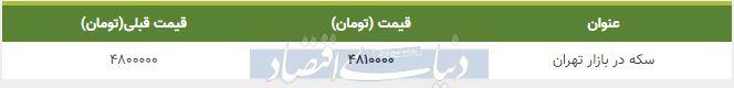 قیمت سکه در بازار امروز تهران 23 دی 98