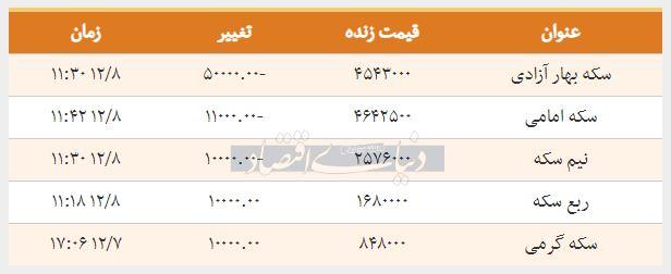 قیمت سکه امروز 1397-12-08 - سکه امامی ارزان شد
