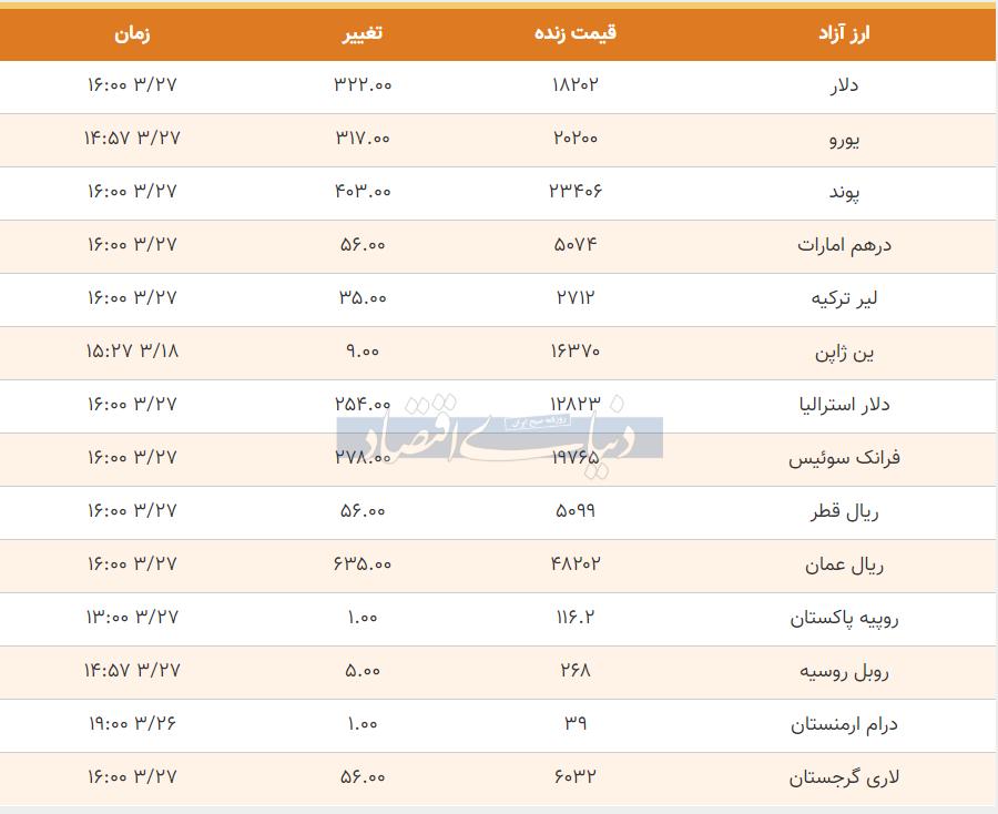 قیمت دلار، یورو و پوند امروز 27 خرداد 99