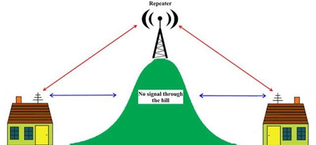 تقویت آنتن گوشی