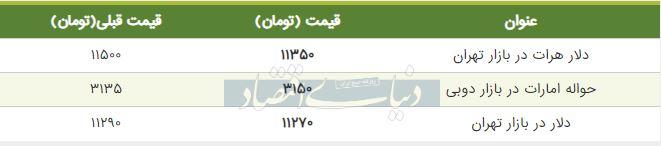 قیمت دلار در بازار امروز تهران 11 شهریور 98