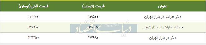قیمت دلار در بازار امروز تهران 17 آذر 98