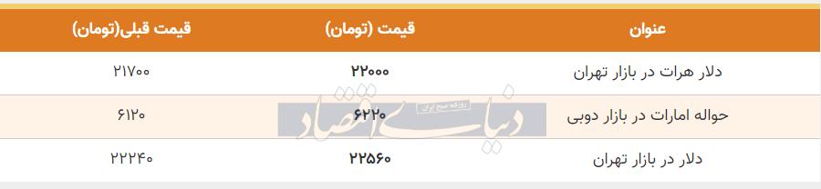 قیمت دلار در بازار امروز تهران 18 تیر 99