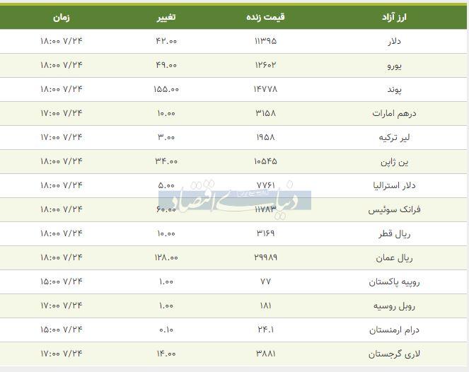 قیمت دلار، یورو و پوند امروز 24 مهر 98