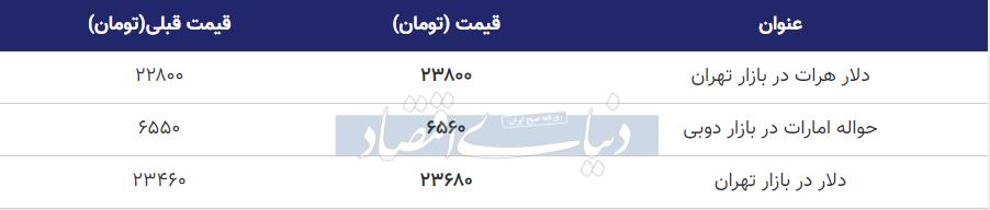 قیمت دلار در بازار امروز تهران 16 مرداد 99