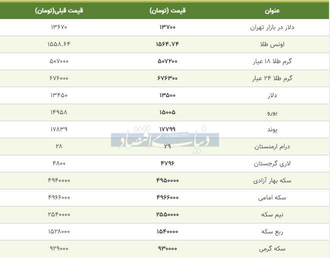 قیمت طلا، سکه و دلار امروز 17 بهمن 98