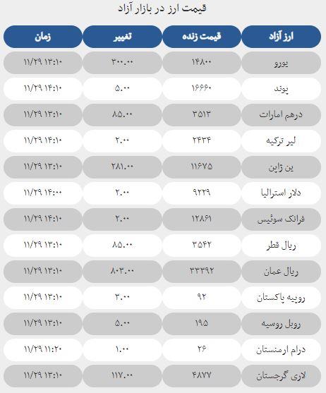 قیمت ارز در بازار امروز 29 بهمن 1397