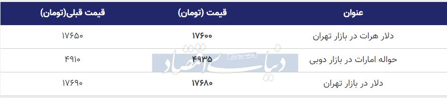 دلار در بازار امروز تهران 18 خرداد 99
