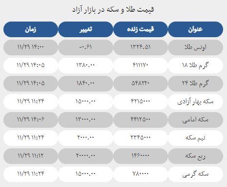 قیمت طلا و سکه در بازار آزاد 29 بهمن 97