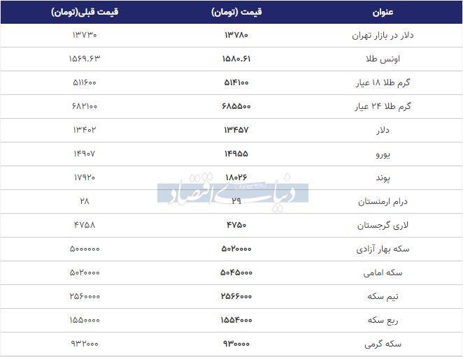 قیمت طلا، سکه و دلار امروز 10 بهمن 98
