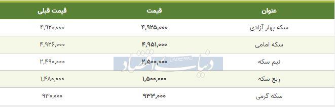 قیمت سکه امروز ششم بهمن 98