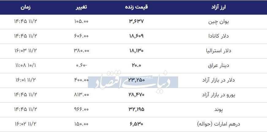 قیمت دلار، یورو و پوند امروز دوم بهمن 99