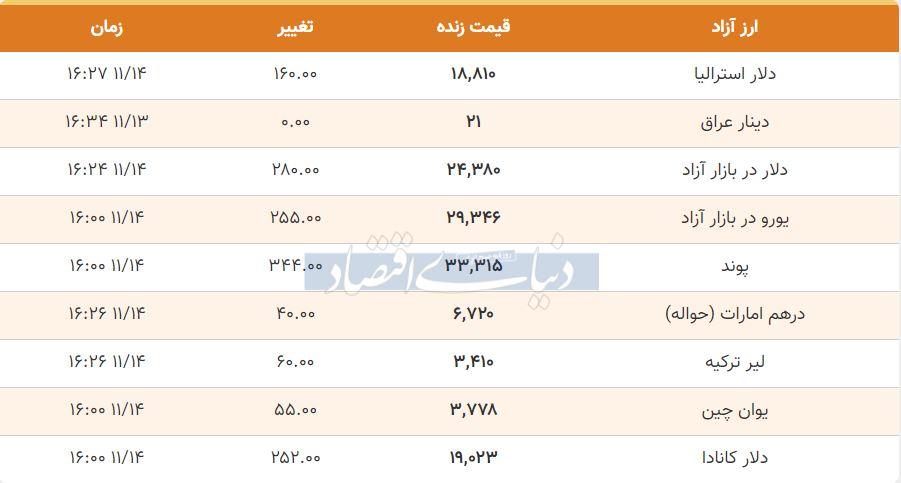 قیمت دلار، یورو و پوند امروز 14 بهمن 99