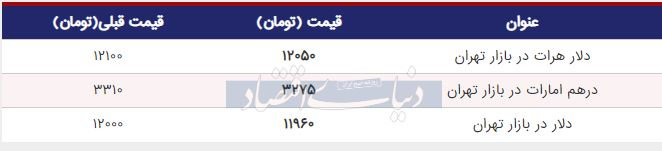 قیمت دلار در بازار امروز تهران 12 تیر 98