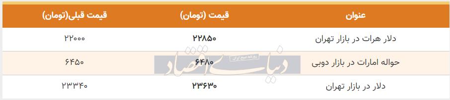 قیمت دلار در بازار امروز تهران 24 تیر 99