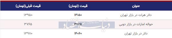 قیمت دلار در بازار امروز تهران 18 دی 98